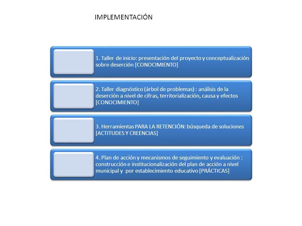 IMPLEMENTACIÓN 1. Taller de inicio: presentación del proyecto y conceptualización sobre deserción [CONOCIMIENTO]